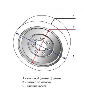 Обрезинивание колес в СПб - Схема